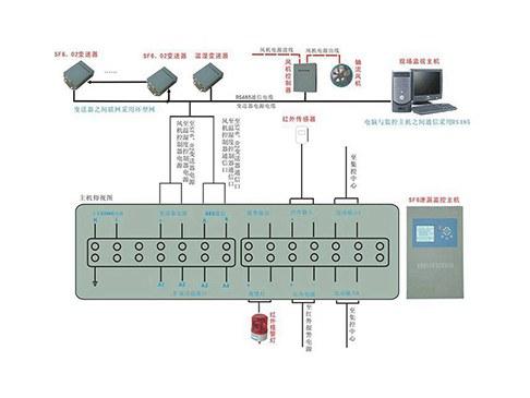 RTXJ-SF6系列SF6-O2气体泄漏监控报警系统
