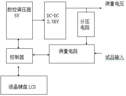 水内冷发电机绝缘电阻测试仪工作原理