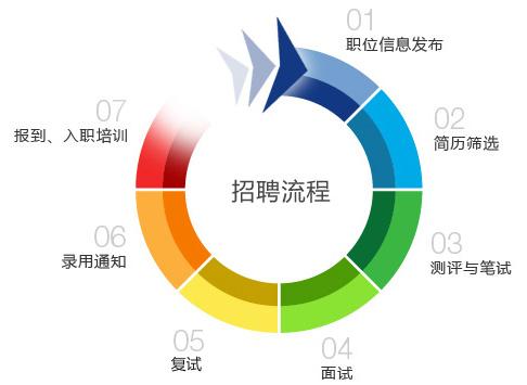 武汉拓普联合电力设备有限公司招聘流程